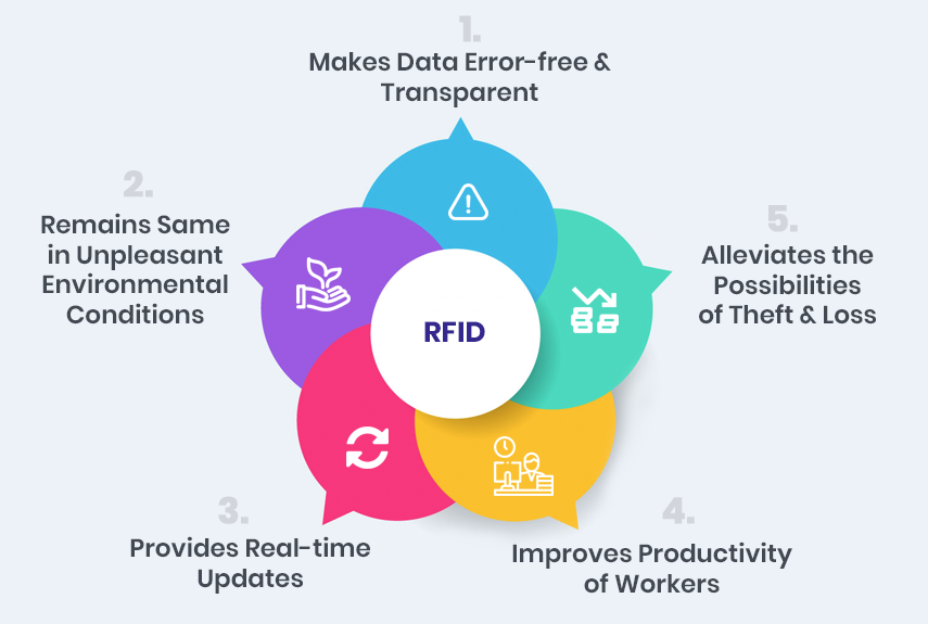 Role Of RFID In Supply Chain Management