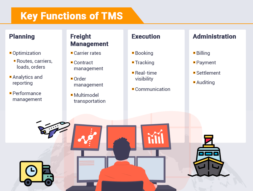 Transport Management System Functions